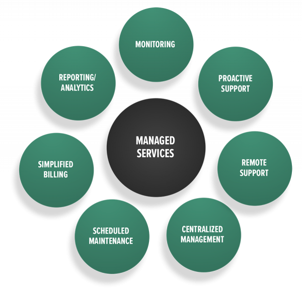 Managed Services: Monitoring, Proactive Support, Remote Support, Centralized Management, Scheduled Management, Simplified Billing, Reporting and Analytics